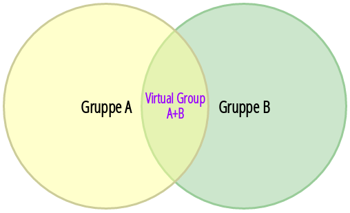 virtual_groups_venn.png - 5899462.1